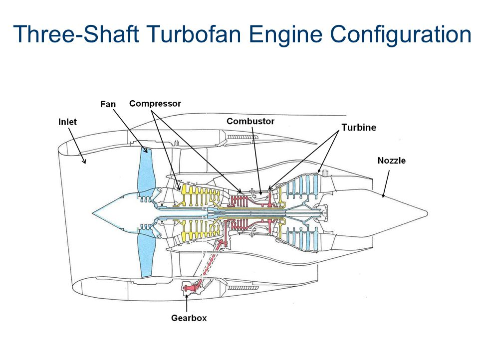 Three-Shaft Turbofan Engine Configuration