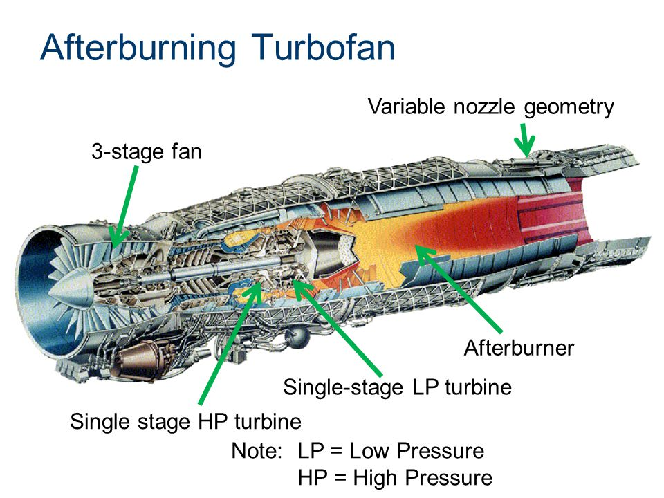 Afterburning Turbofan
