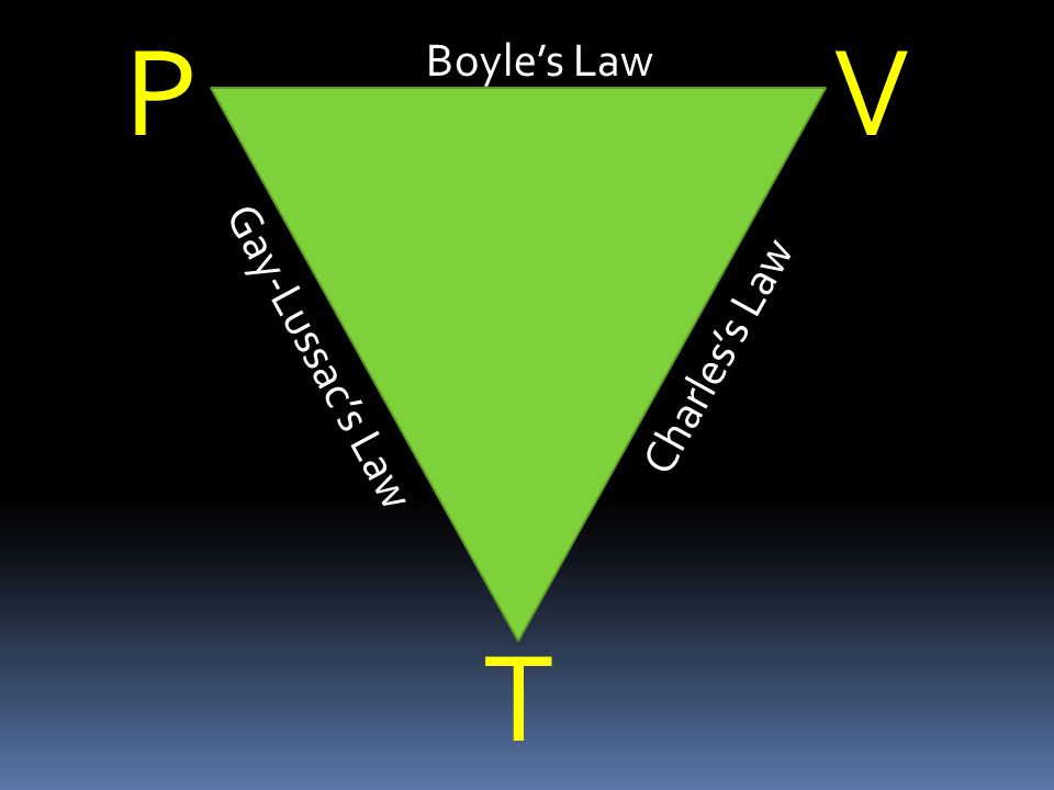P V Boyle's Law Gay-Lussac's Law Charles's Law T