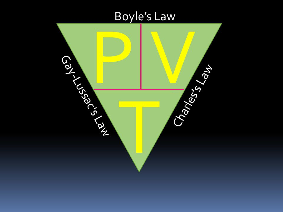 P Boyle's Law V T Gay-Lussac's Law Charles's Law