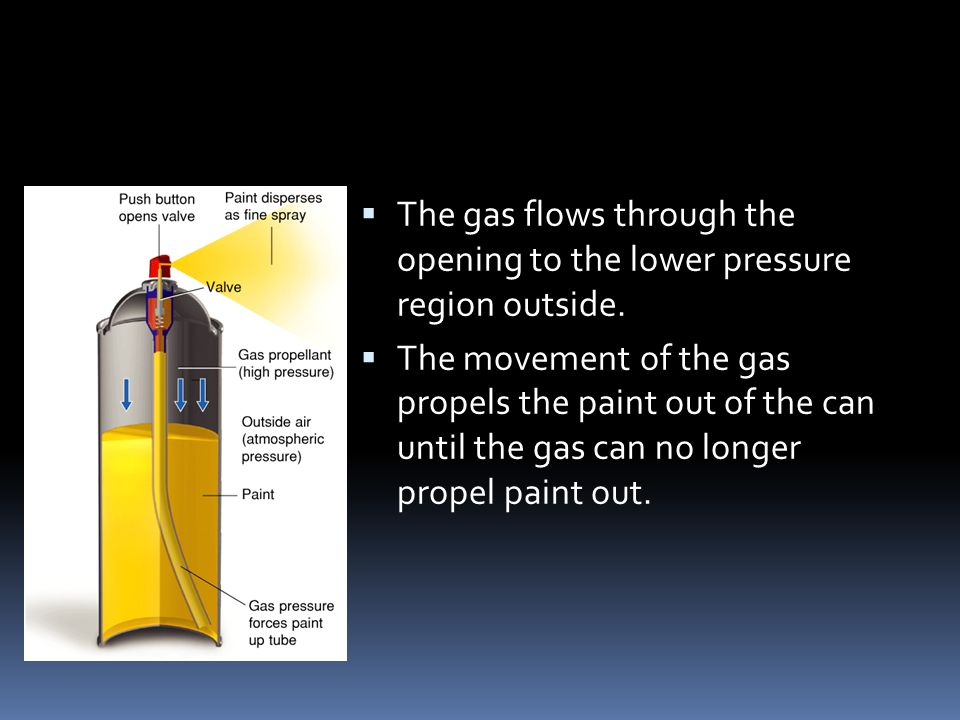 The gas flows through the opening to the lower pressure region outside.