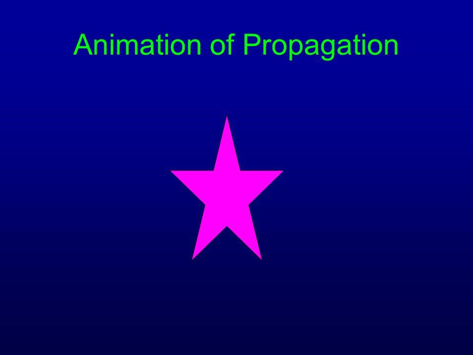Animation of Propagation