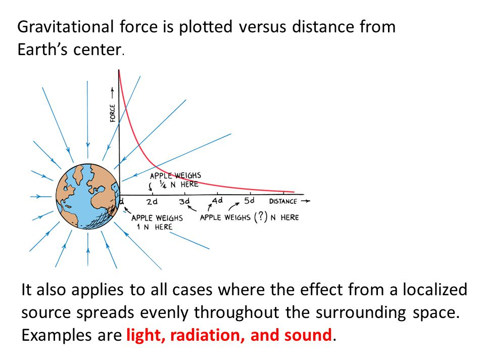 Gravitational force is plotted versus distance from Earth's center.