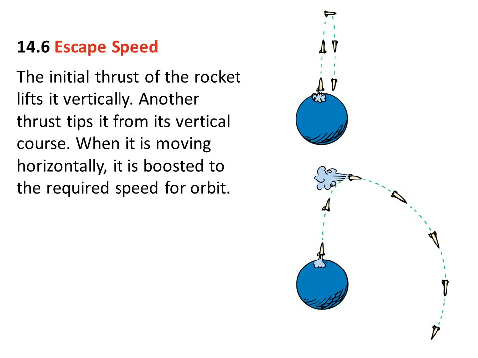 14.6 Escape Speed