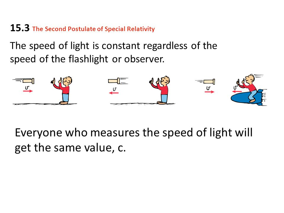 Everyone who measures the speed of light will get the same value, c.