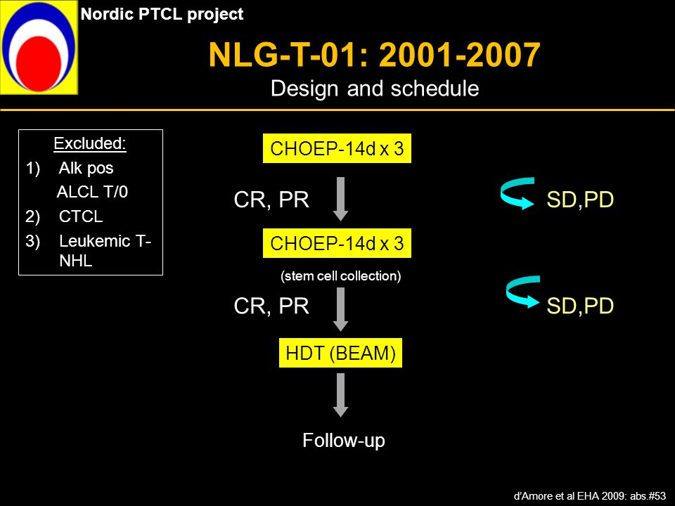 NLG-T-01: 2001-2007 Design and schedule CR, PR SD,PD CR, PR SD,PD