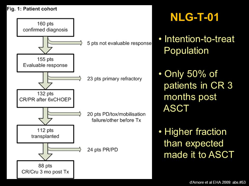 NLG-T-01 Intention-to-treat Population Only 50% of patients in CR 3