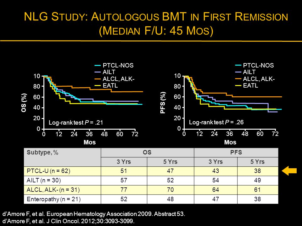 NLG Study: Autologous BMT in First Remission (Median F/U: 45 Mos)
