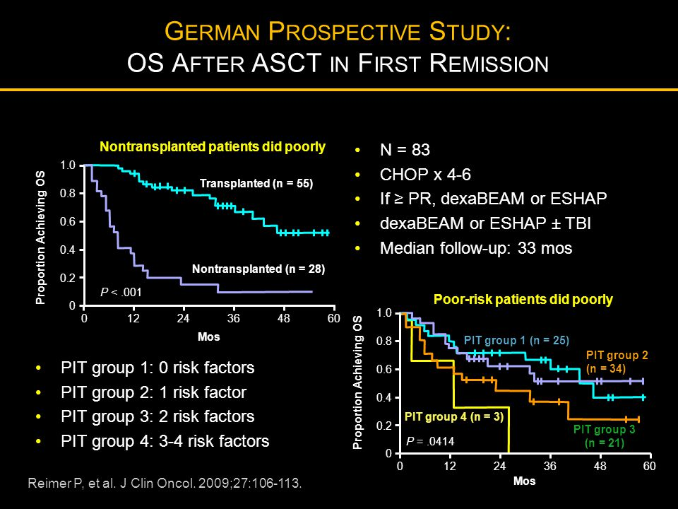 German Prospective Study: OS After ASCT in First Remission