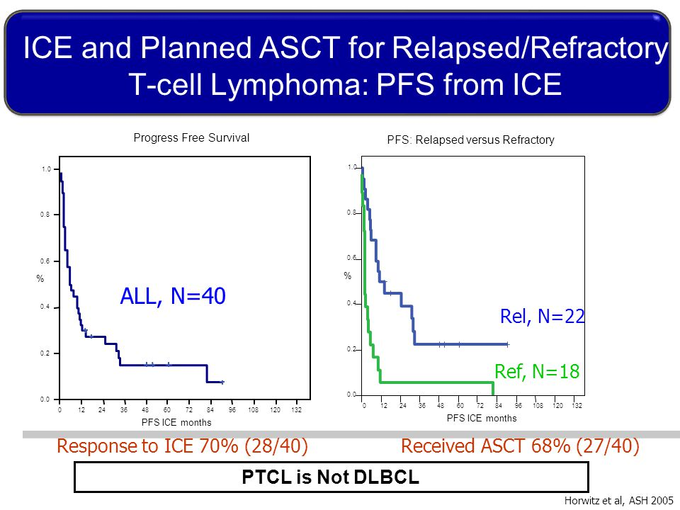 ICE and Planned ASCT for Relapsed/Refractory T-cell Lymphoma: PFS from ICE