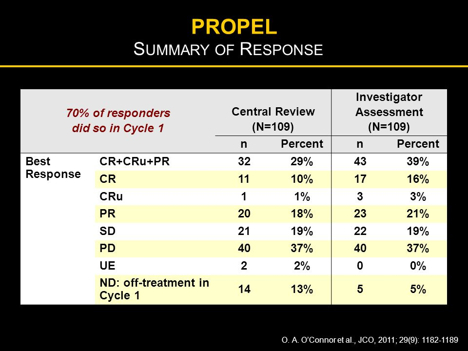 PROPEL Summary of Response 70% of responders did so in Cycle 1