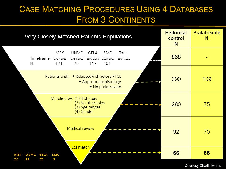 Case Matching Procedures Using 4 Databases From 3 Continents