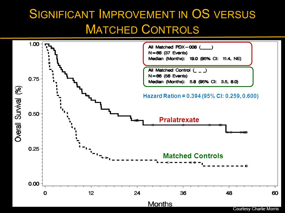 Significant Improvement in OS versus Matched Controls