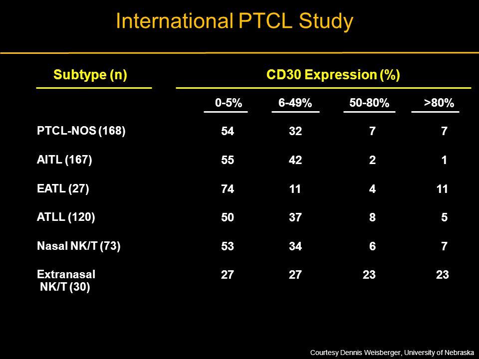 International PTCL Study
