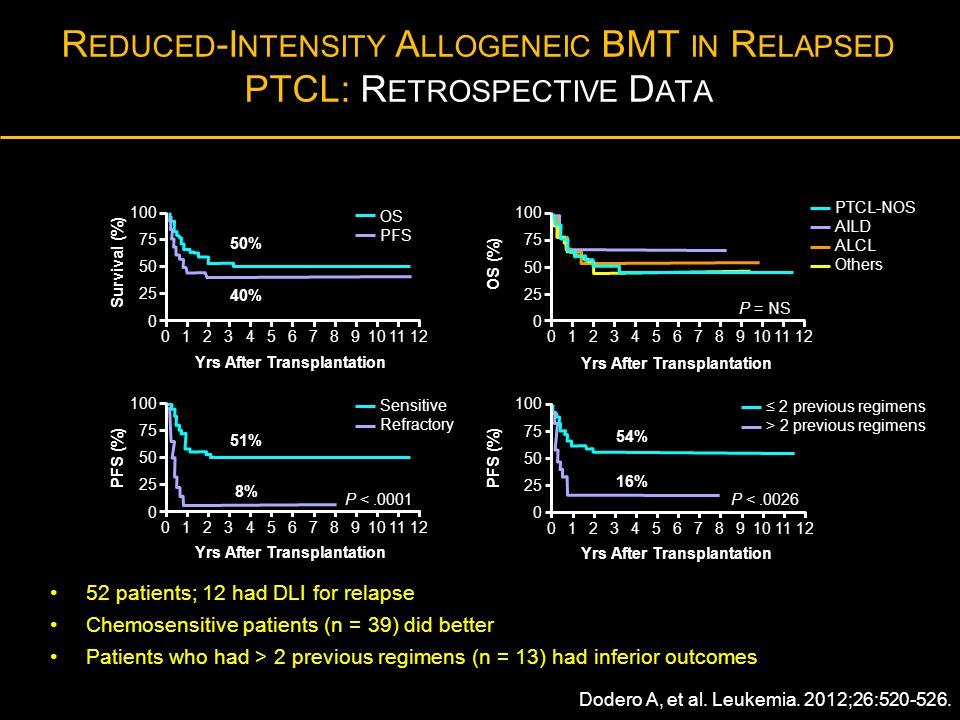 Reduced-Intensity Allogeneic BMT in Relapsed PTCL: Retrospective Data