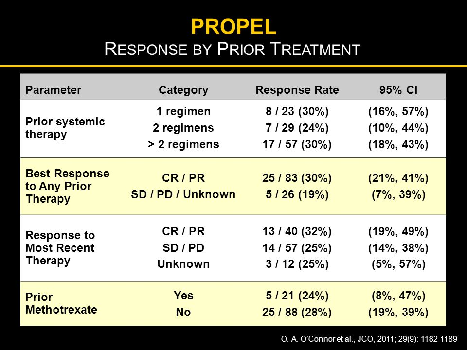 Response by Prior Treatment