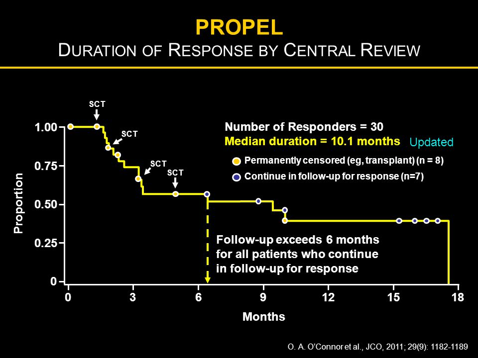 Duration of Response by Central Review