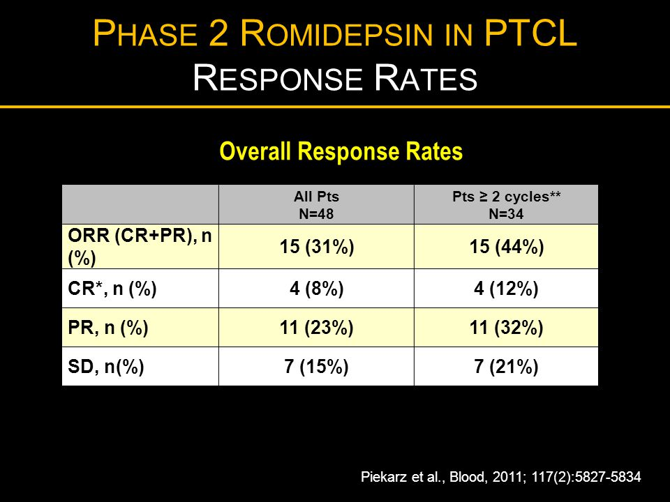 Phase 2 Romidepsin in PTCL Response Rates