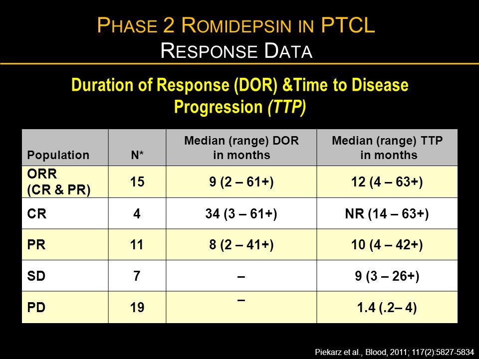 Phase 2 Romidepsin in PTCL Response Data