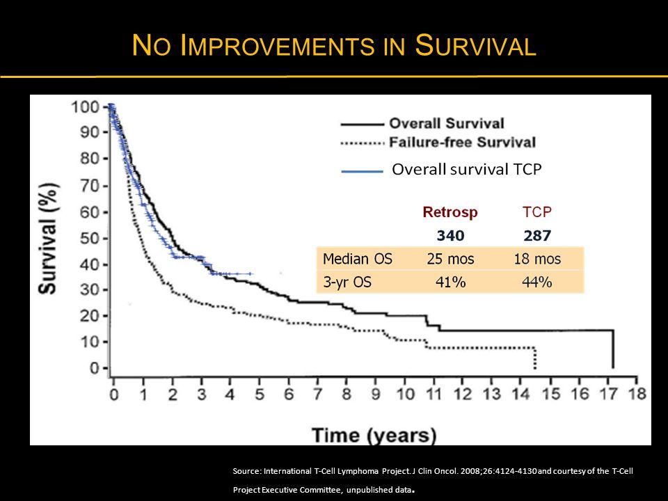 No Improvements in Survival