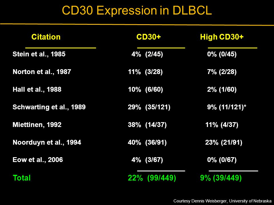 CD30 Expression in DLBCL Citation CD30+ High CD30+ Total 22% (99/449)