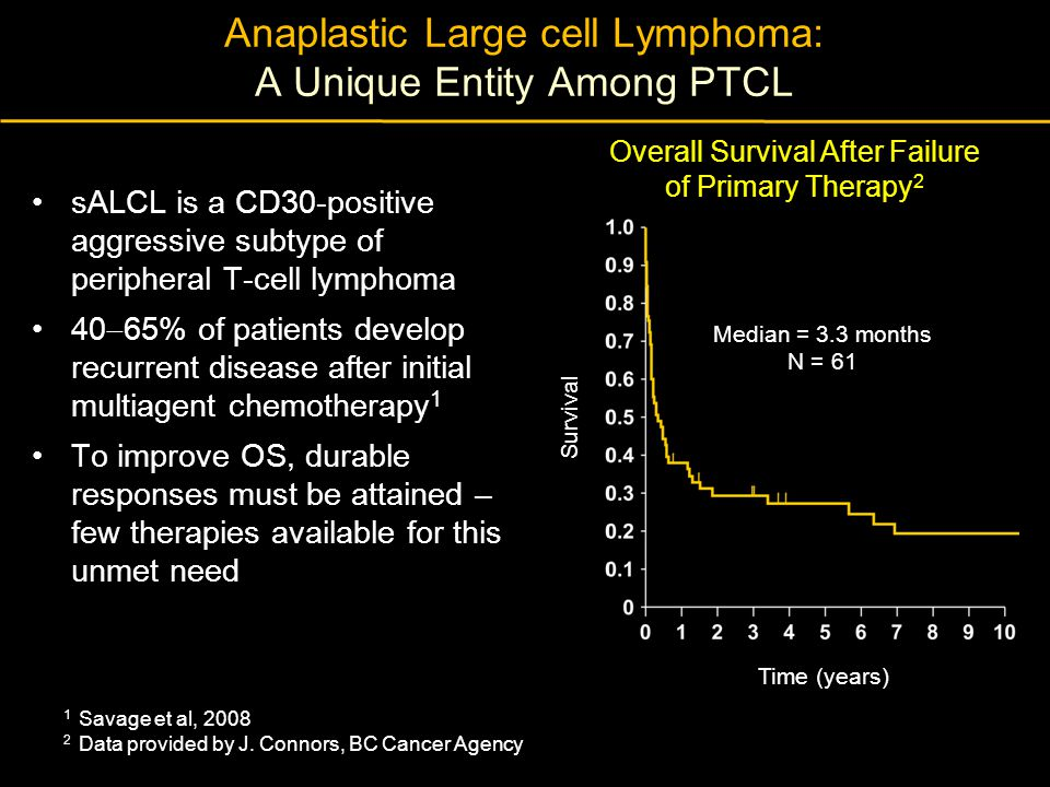 Anaplastic Large cell Lymphoma: A Unique Entity Among PTCL
