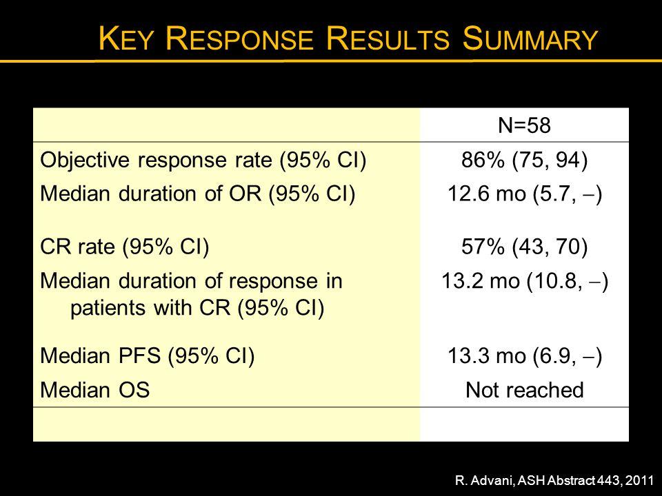 Key Response Results Summary