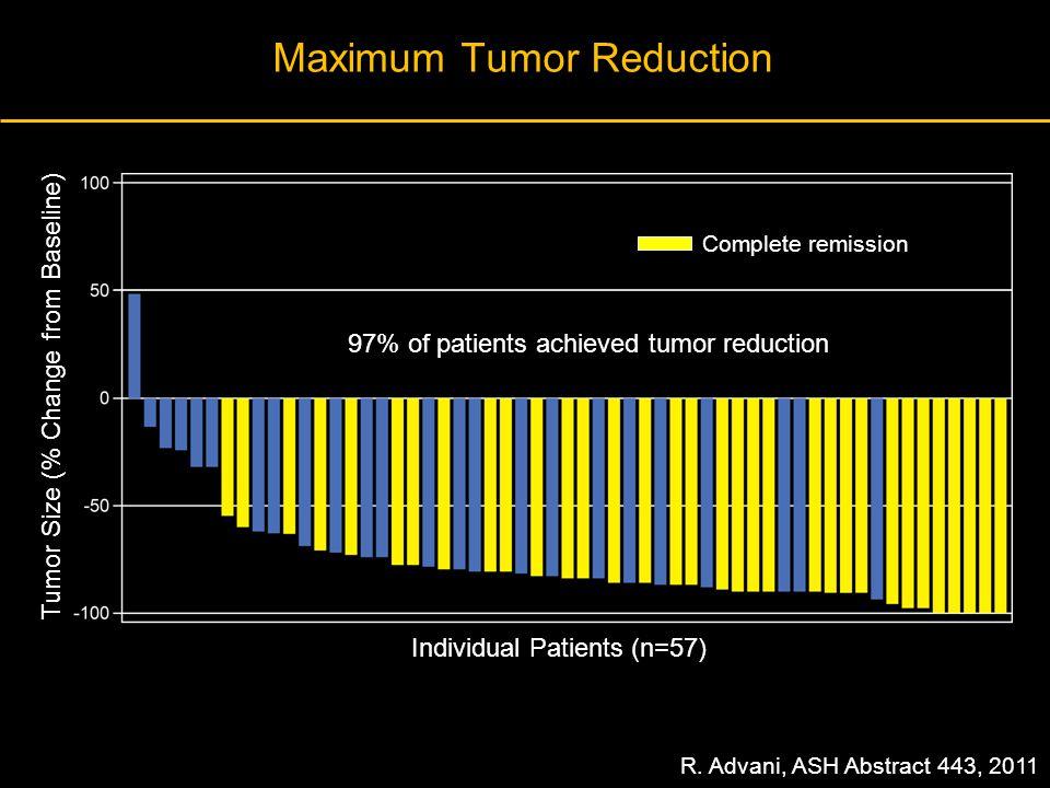 Maximum Tumor Reduction