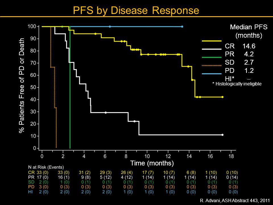 PFS by Disease Response