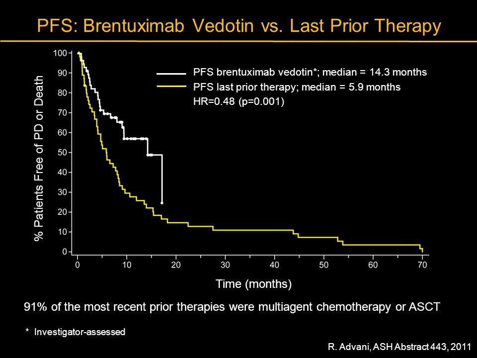 PFS: Brentuximab Vedotin vs. Last Prior Therapy