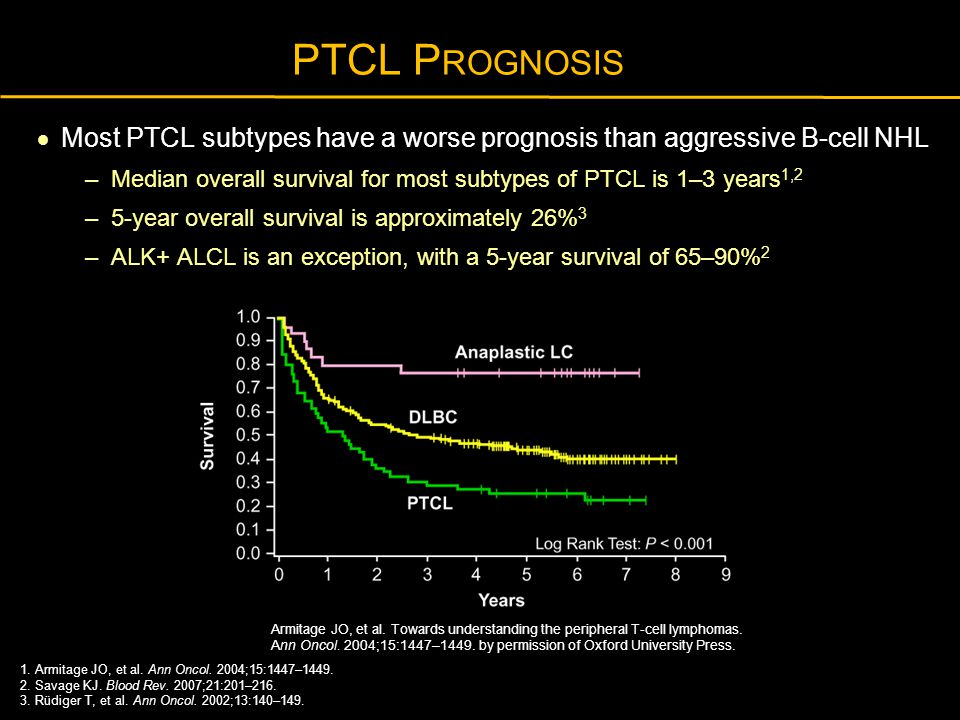 PTCL Prognosis Most PTCL subtypes have a worse prognosis than aggressive B-cell NHL.