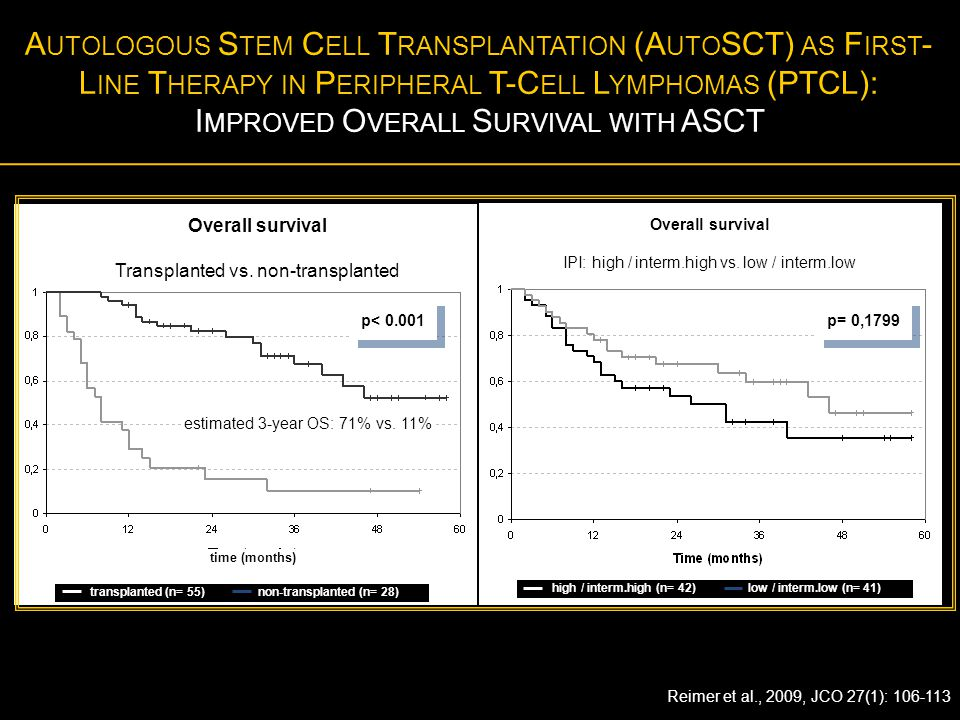 Autologous Stem Cell Transplantation (AutoSCT) as First-Line Therapy in Peripheral T-Cell Lymphomas (PTCL): Improved Overall Survival with ASCT