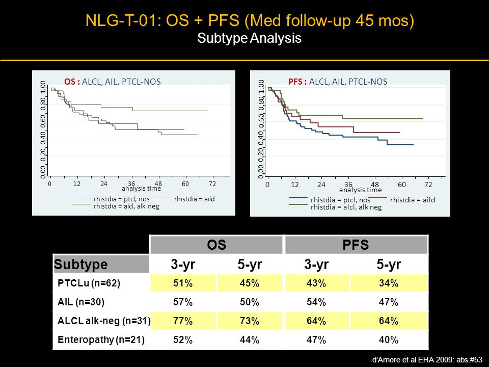 NLG-T-01: OS + PFS (Med follow-up 45 mos)