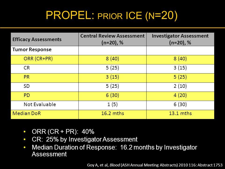 Central Review Assessment (n=20), % Investigator Assessment (n=20), %