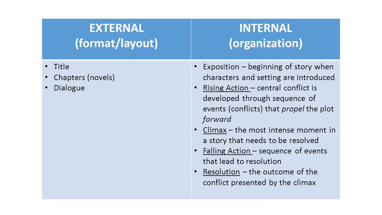 EXTERNAL (format/layout) INTERNAL (organization)