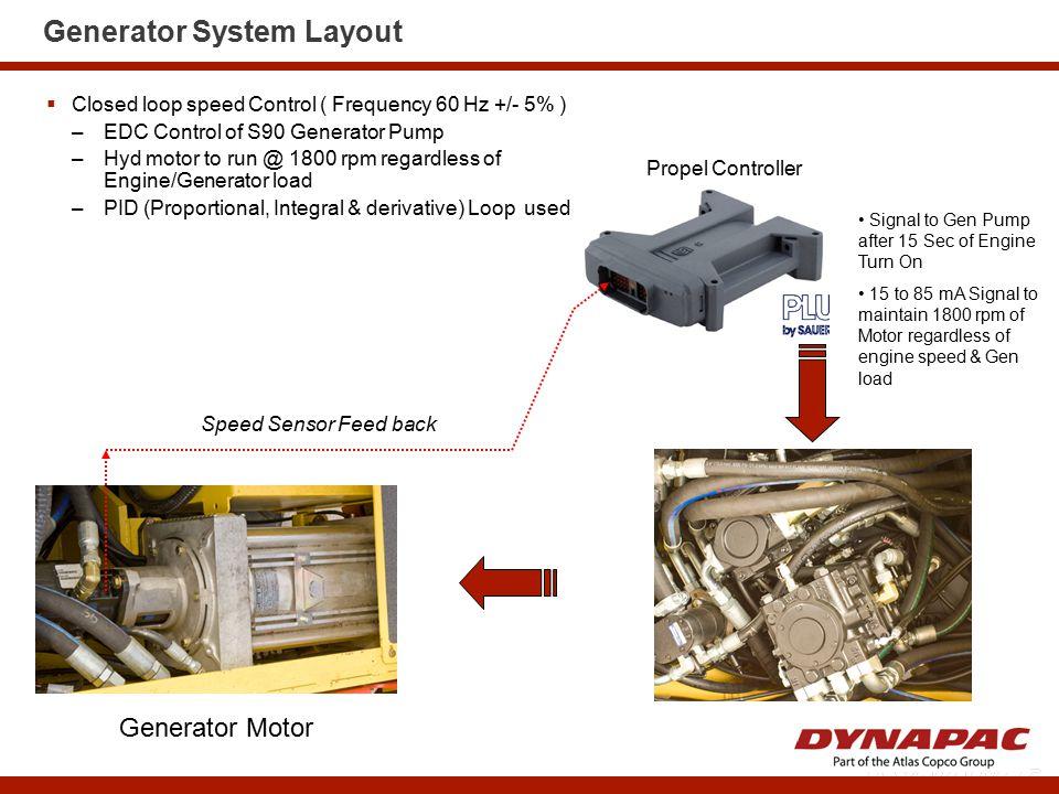 Generator System Layout