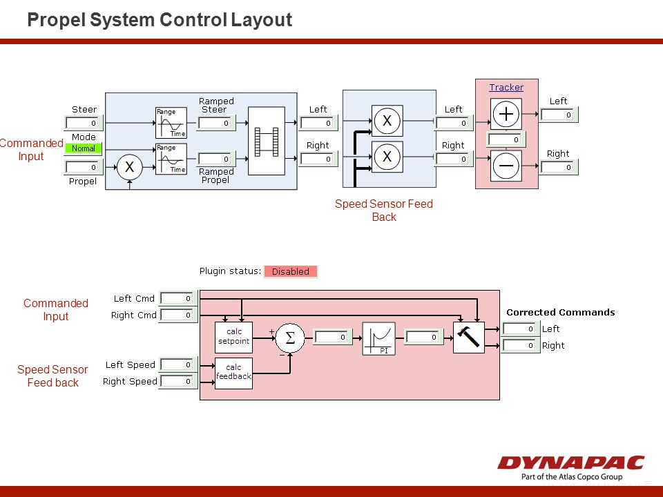Propel System Control Layout