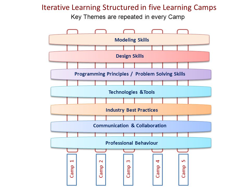 Iterative Learning Structured in five Learning Camps