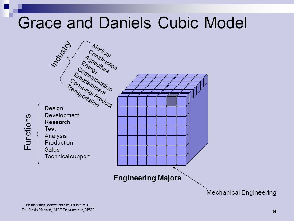 Grace and Daniels Cubic Model