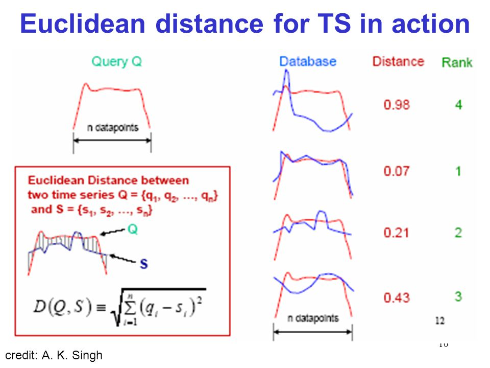 Euclidean distance for TS in action
