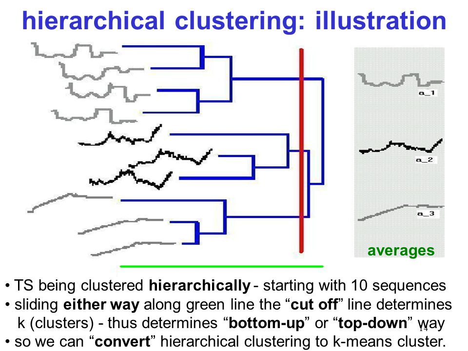 hierarchical clustering: illustration