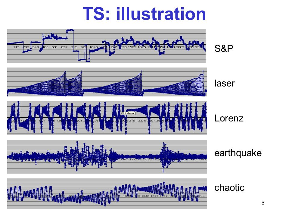 TS: illustration S&P laser Lorenz earthquake chaotic
