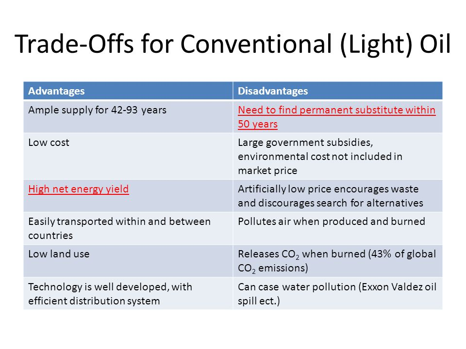 Trade-Offs for Conventional (Light) Oil