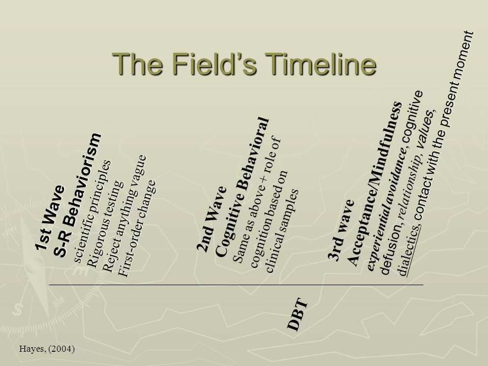 The Field's Timeline S-R Behaviorism 1st Wave Acceptance/Mindfulness