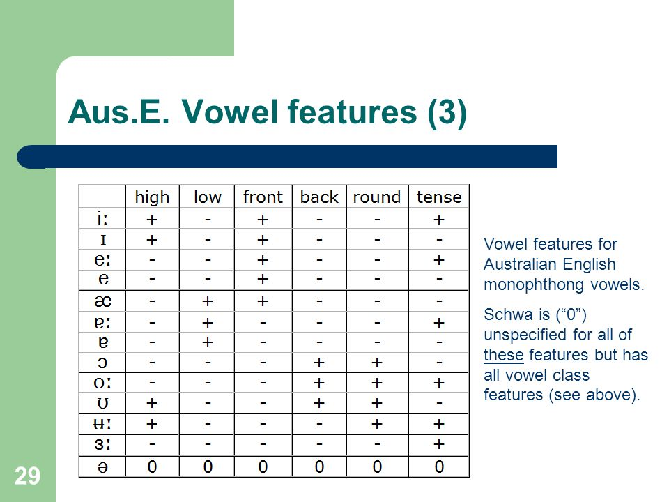 Aus.E. Vowel features (3) Vowel features for Australian English monophthong vowels.