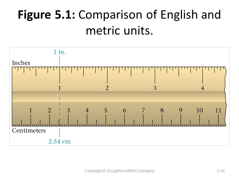 Figure 5.1: Comparison of English and metric units.