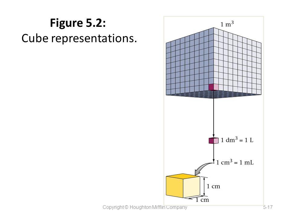 Figure 5.2: Cube representations.