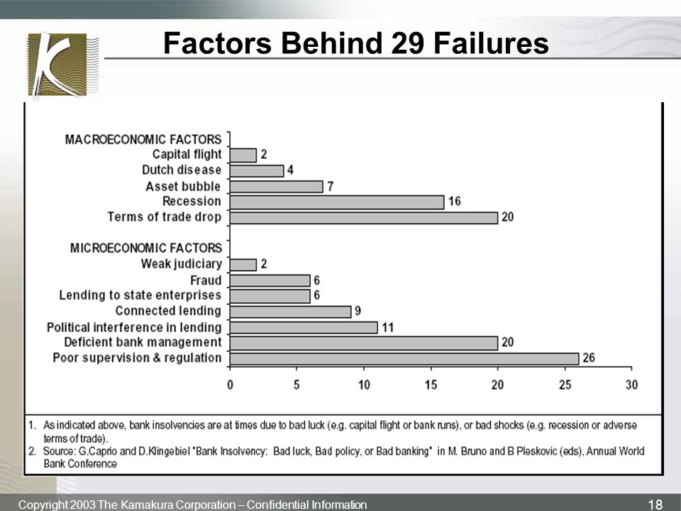 Factors Behind 29 Failures