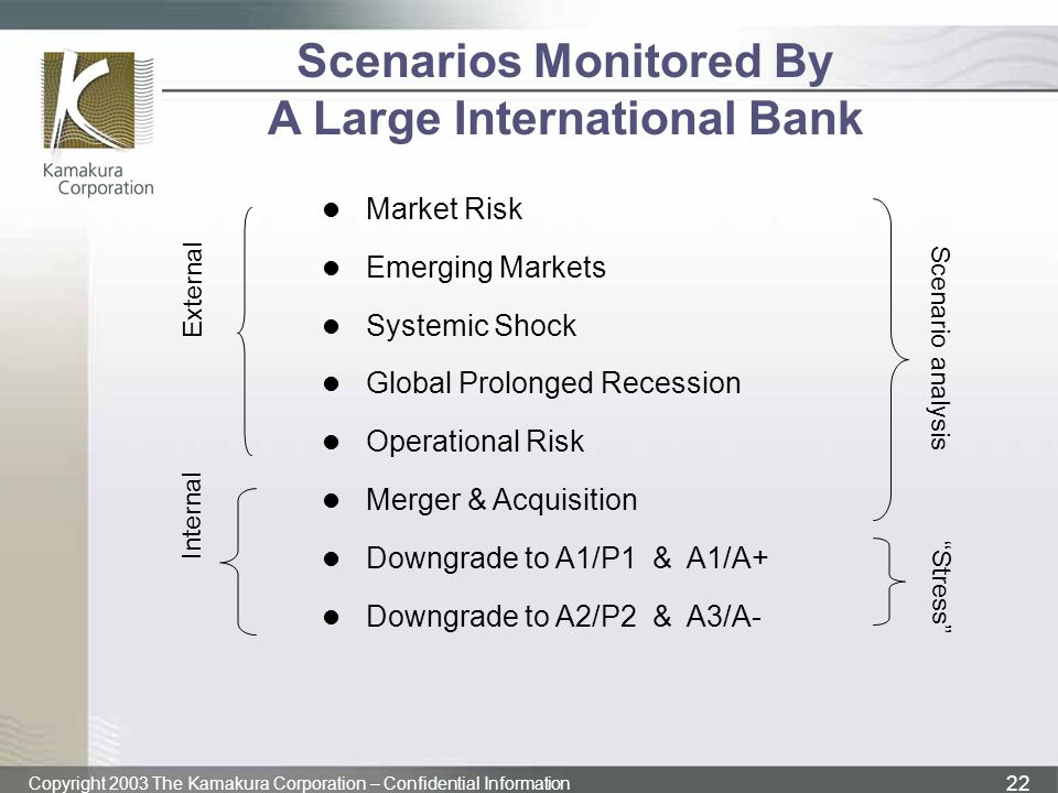 Scenarios Monitored By A Large International Bank