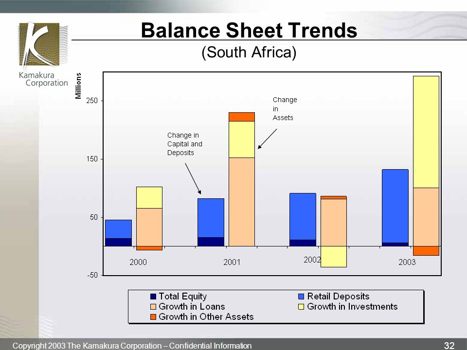 Balance Sheet Trends (South Africa)